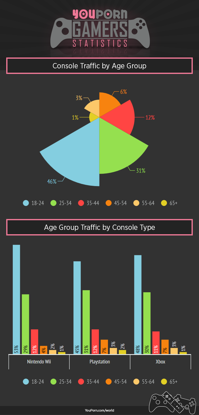 youporn-world-console-gamers-age-traffic