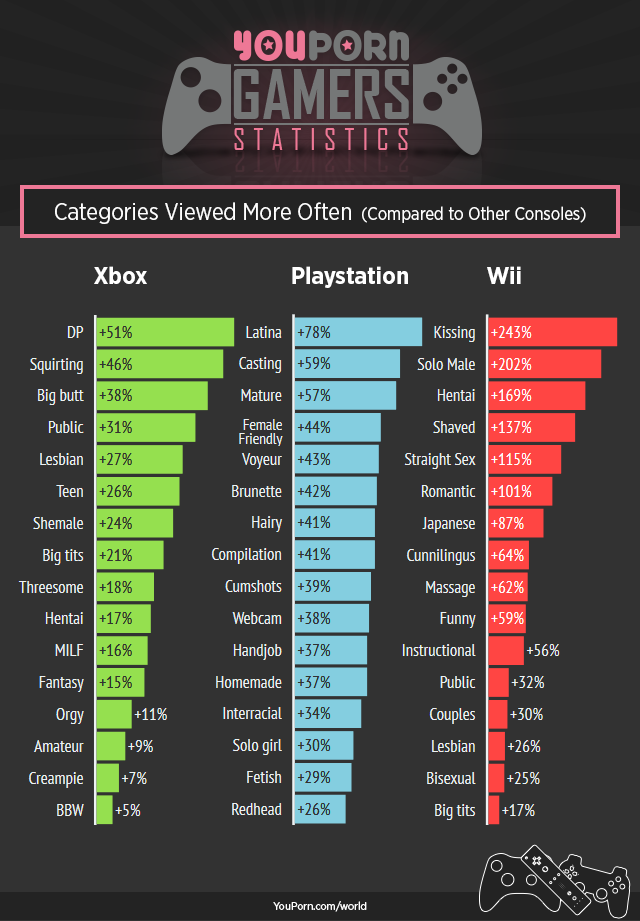 youporn-world-console-gamers-category-differences