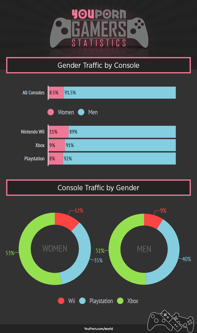 youporn-world-console-gamers-gender-traffic