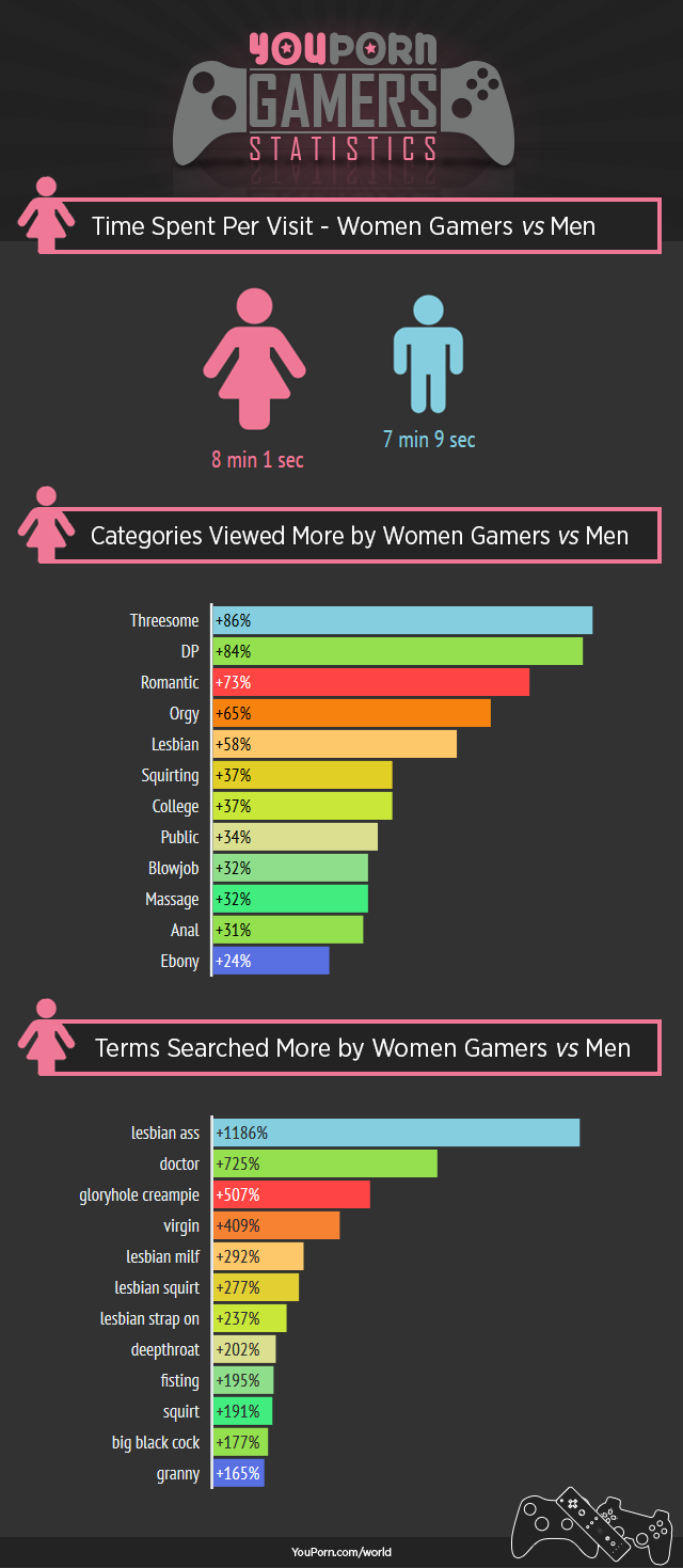 youporn-world-console-gamers-women-vs-men